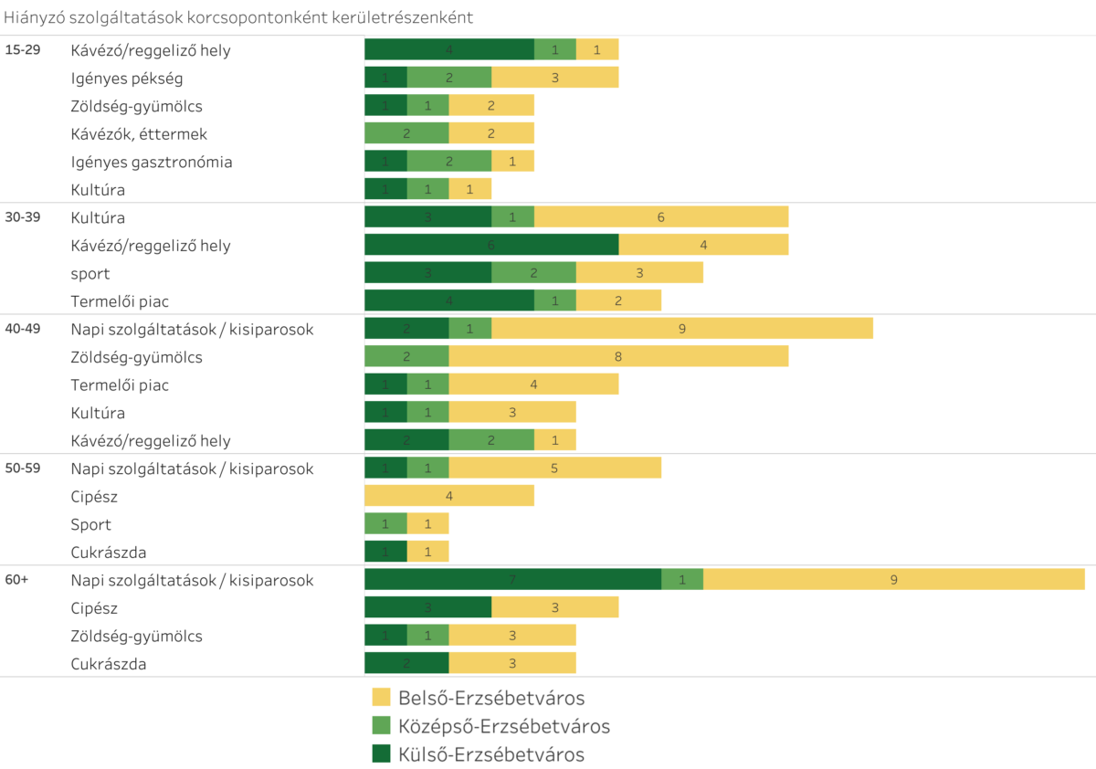 Infografika: hiányolt szolgáltatások Erzsébetvárosban